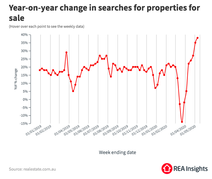 Melbourne buyer activity May 2020